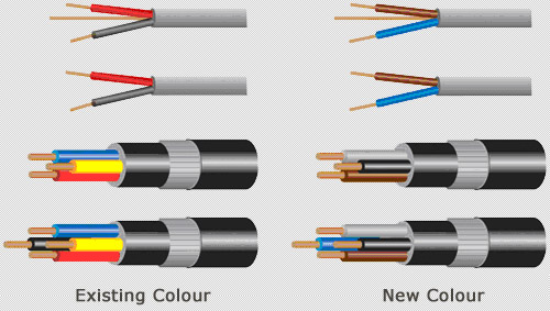 New Cable Colour Code|technical lib on