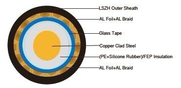 Fire resistant RG6 QUAD Coaxial cables