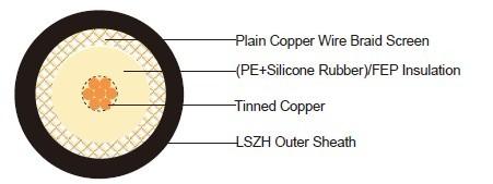 Fire Resistant RG11 A/U Coaxial Cables