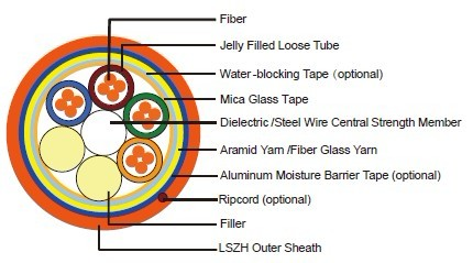 Fire resistant Central Loose Tube Fiber Optic cables