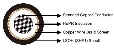 MTX300 0.6/1 kV HEPR Insulated, LSOH (SHF1) Sheathed, Screened Flame Retardant Power & Control Cables (Single Core)