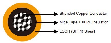 MFX300 0.6/1 kV Mica Tape + XLPE Insulated, LSOH (SHF1) Sheathed Fire Resistant Power & Control Cables (Single Core)