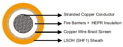 MFX300 0.6/1 kV Fire Barriers + HEPR Insulated, LSOH (SHF1) Sheathed, Screened Fire Resistant Power & Control Cables (Single Core)