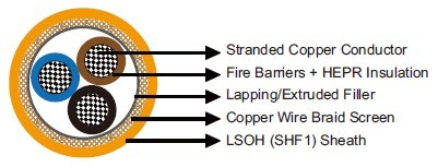 MFX400 0.6/1 kV Fire Barriers + HEPR Insulated, LSOH (SHF1) Sheathed, Screened Fire Resistant Power & Control Cables (Multicore)