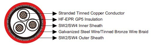 BS 6883&BS7917 STANDARD Offshore & Marine Cables