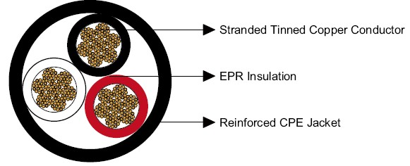 Tinned Copper Conductors : Mining cable type w three conductor round portable power