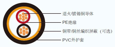 KPEV/IPEV JIS日标工业电缆